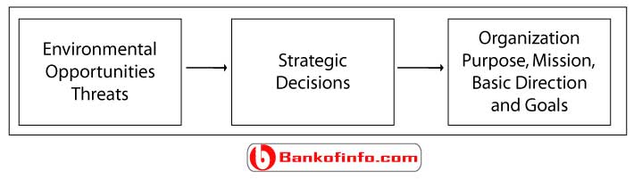strategic_choices_of_environment_for_human_resource_management