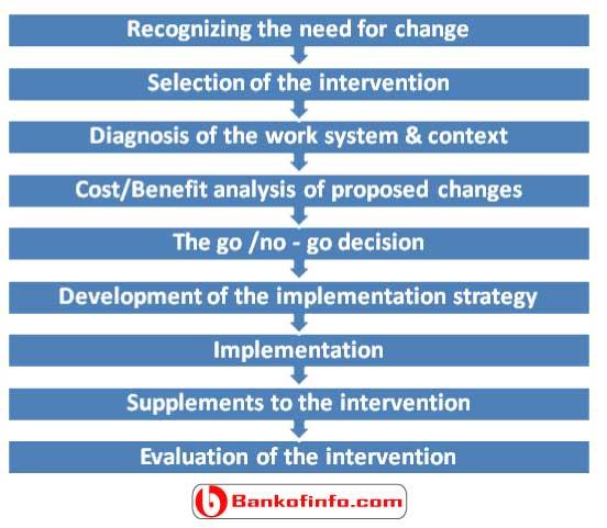 strategic_framework_for_implementing_job_redesign_model