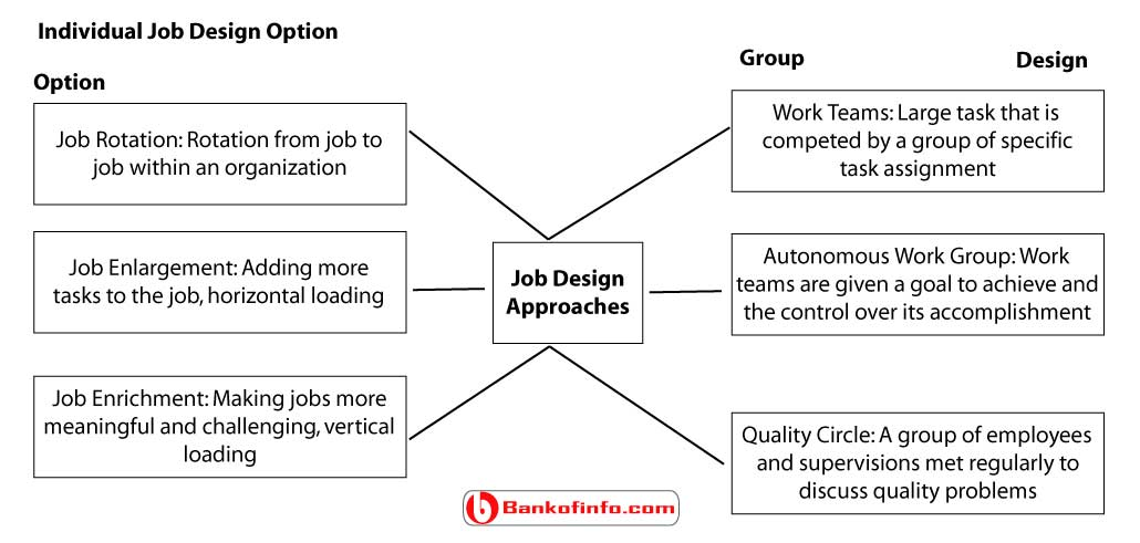 strategic_framework_job_design_approach