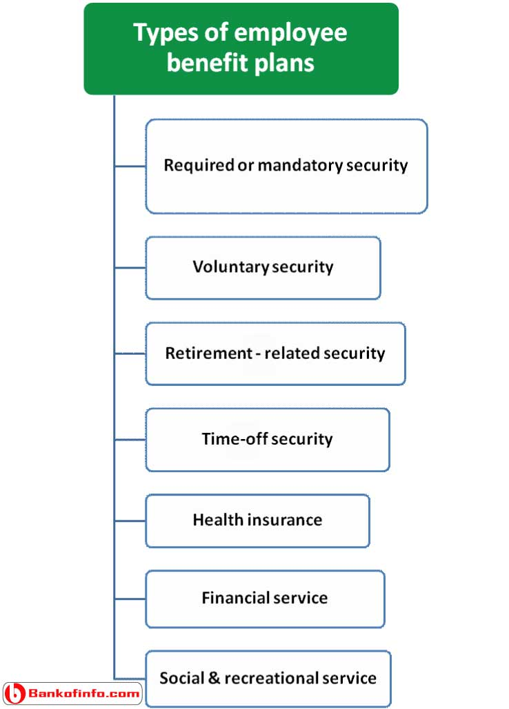 types_of_employee_benefit_plans