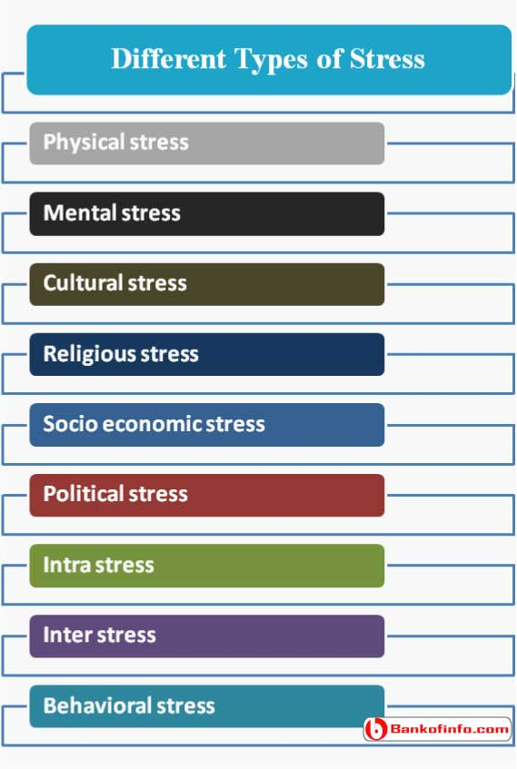 types_of_stress