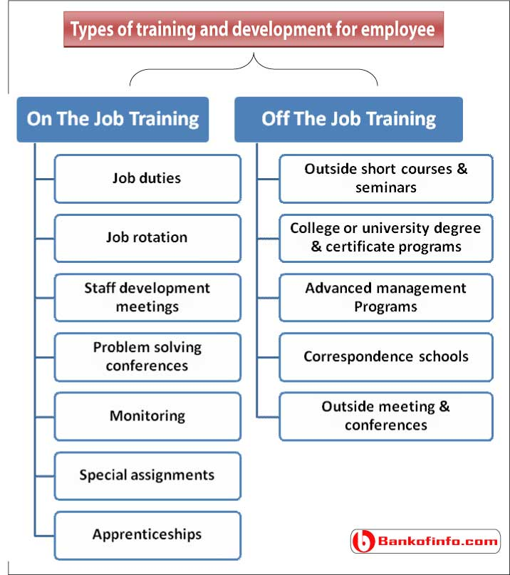 types_of_training_and_development_for_employees