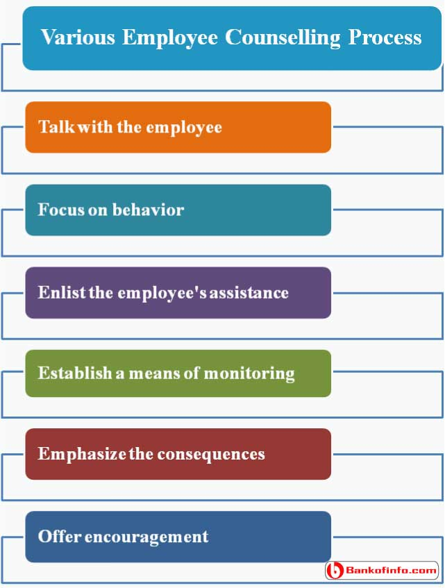Various Employee Counselling Process