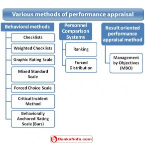 Various methods of performance appraisal