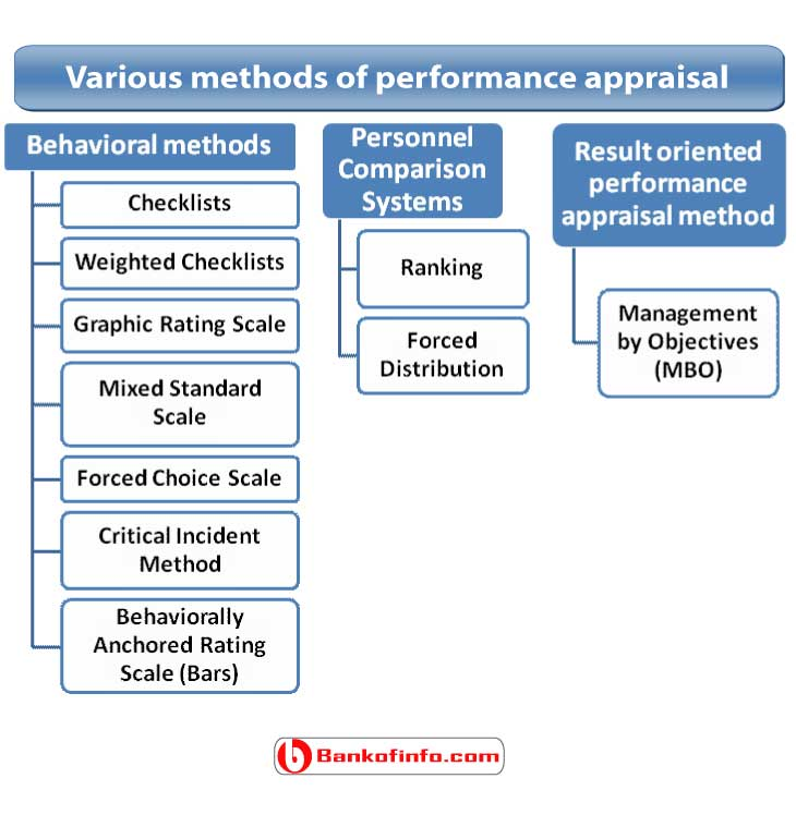 various_methods_of_performance_appraisal
