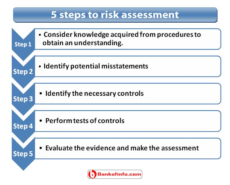 5_steps_to_risk_assessment