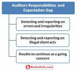Auditors responsibilities and expectation gap