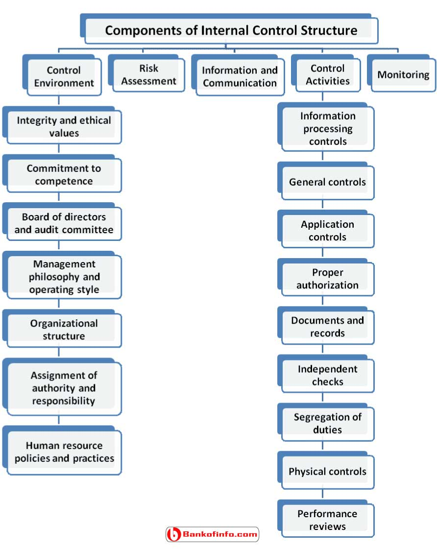 components_of_internal_control_structure