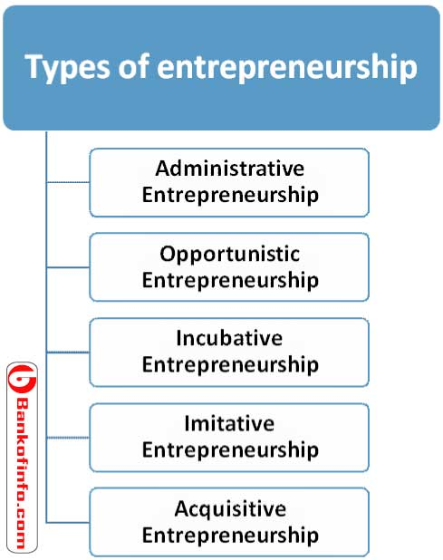 different_types_of_entrepreneurship