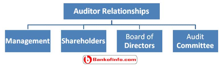 independent-auditor-relationships