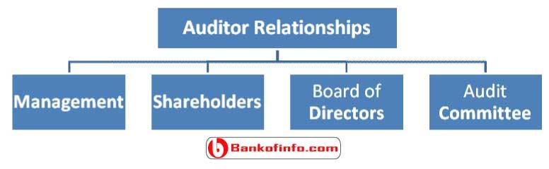 independent-auditor-relationships