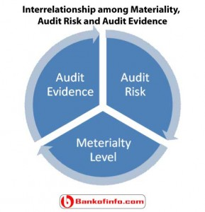 Interrelationship among materiality audit risk and audit evidence