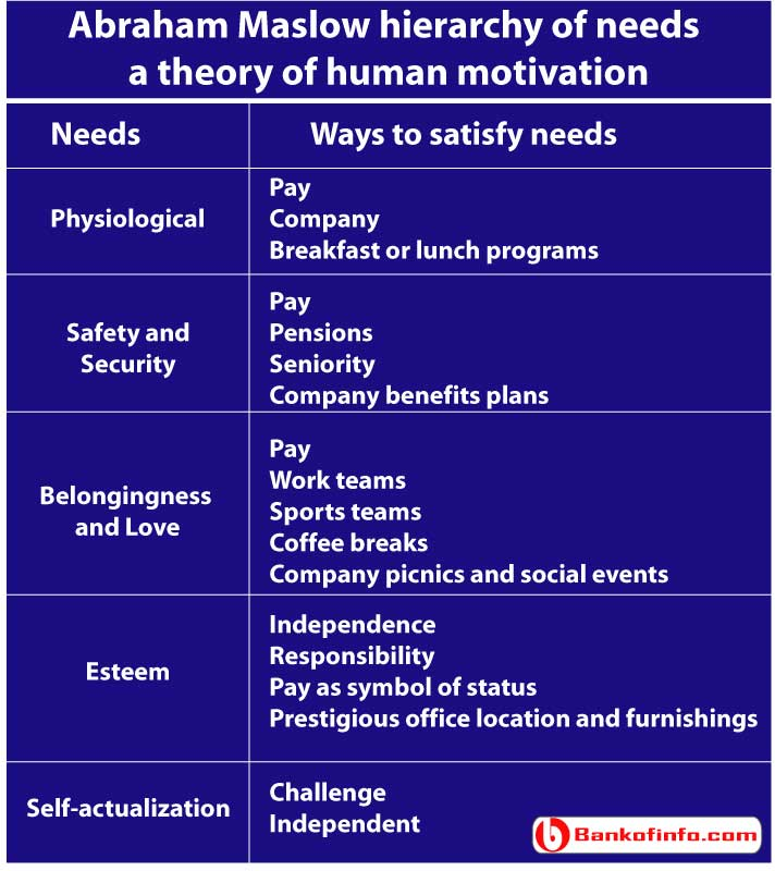 abraham_maslow_hierarchy_of_needs_a_theory_of_human_motivation