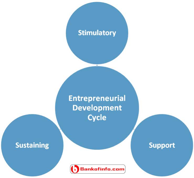 assistance_and_entrepreneurial_development_cycle