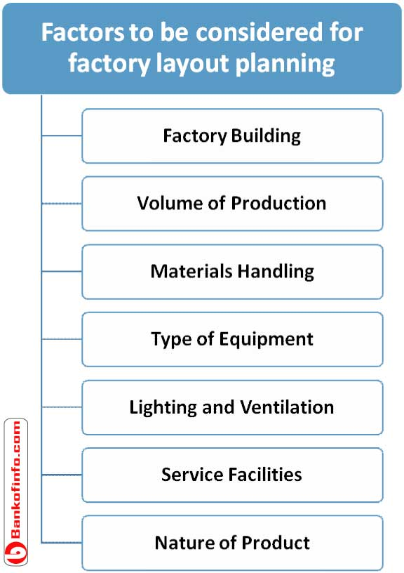 Factors to be considered for factory layout planning