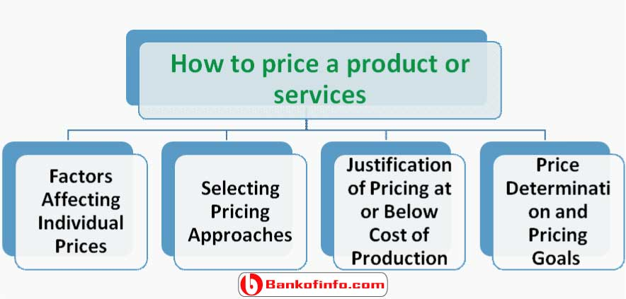 how_to_price_a_product_or_services