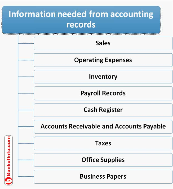 minimum information needed for accounting records