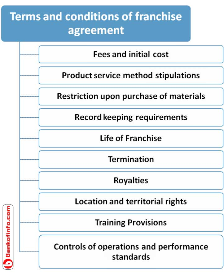 Terms and Conditions of Franchise Agreement