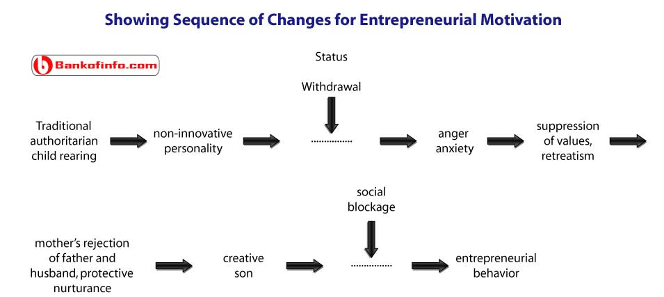 theory_of_social_change_by_everett_hagen
