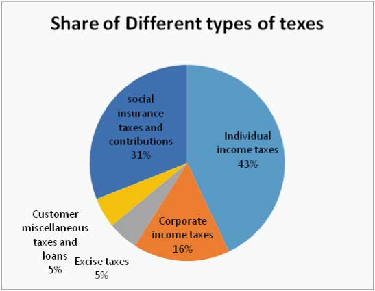 three_different_types_of_taxation_policies
