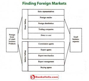 Ways to enter international market
