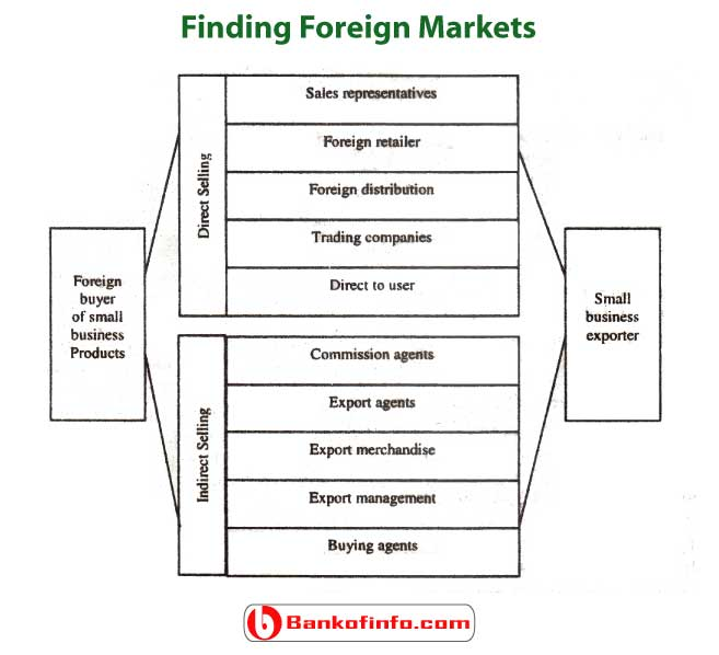 ways_to_enter_international_market_including_payment_security_and_finding_foreign_market